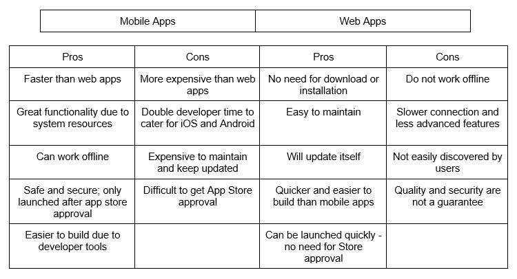 mobile apps vs web apps