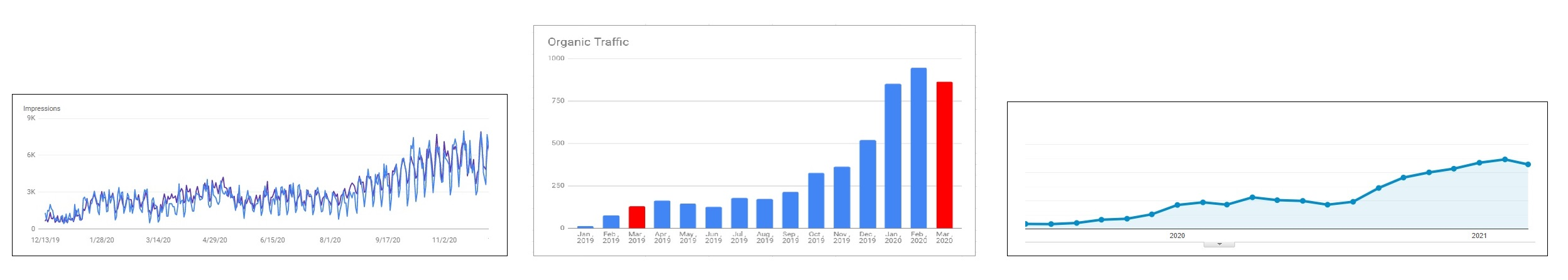organic traffic growth over time